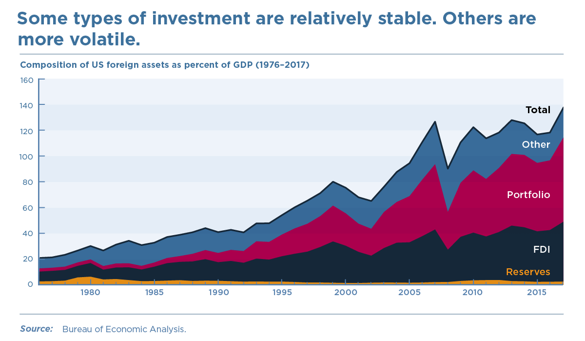 Some types of investment are relatively stable. Others are more volatile.