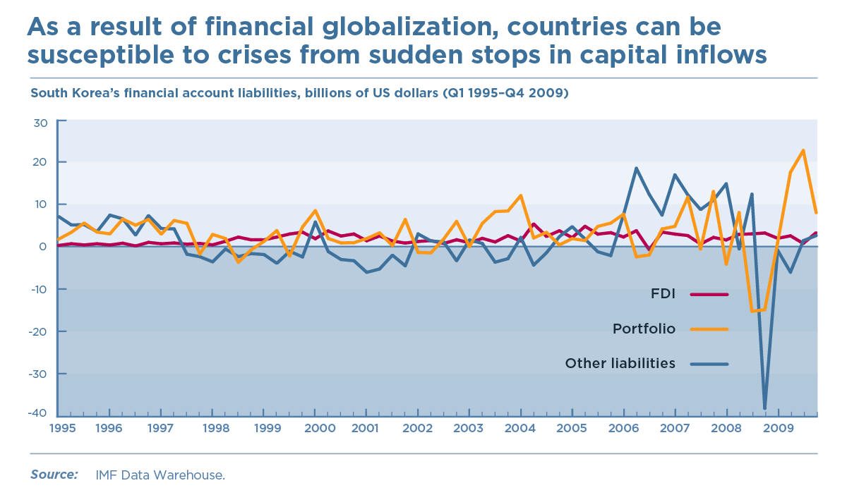 As a result of financial globalization, countries can be susceptible to crises from sudden stops in capital inflows