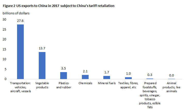 Figure 2 US exports to China in 2017 subject to China's tariff retaliation