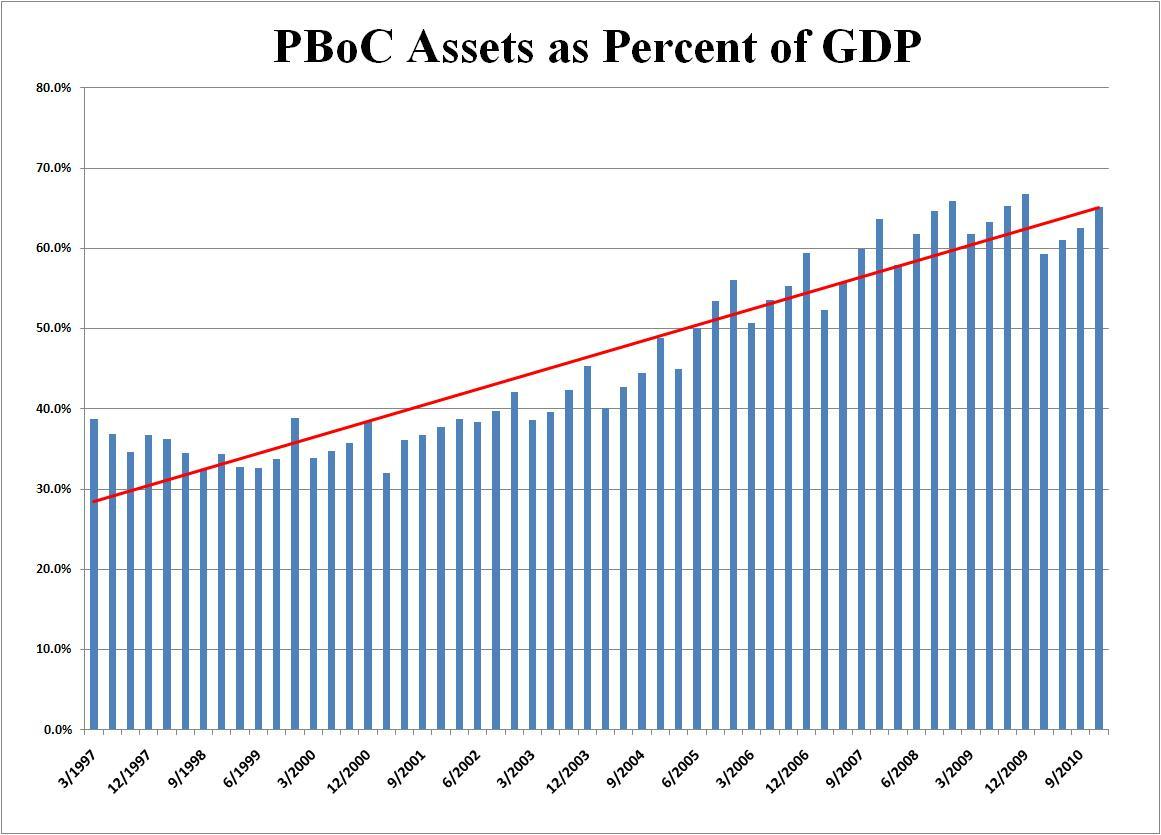 PBoC Assets as Percent of GDP