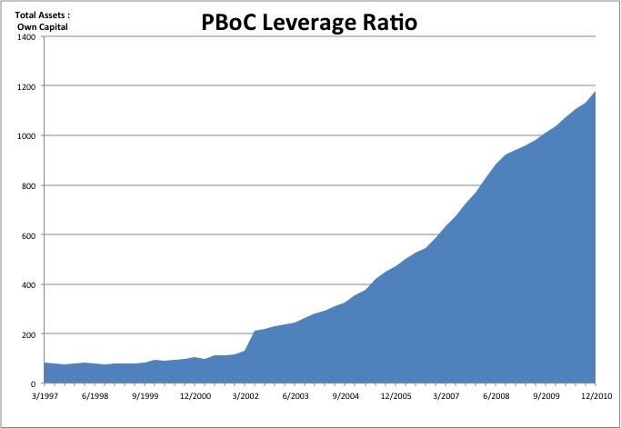PBoC Leverage Ratio