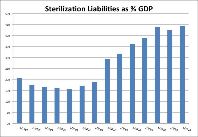 Sterilization Liabilities as Percent GDP