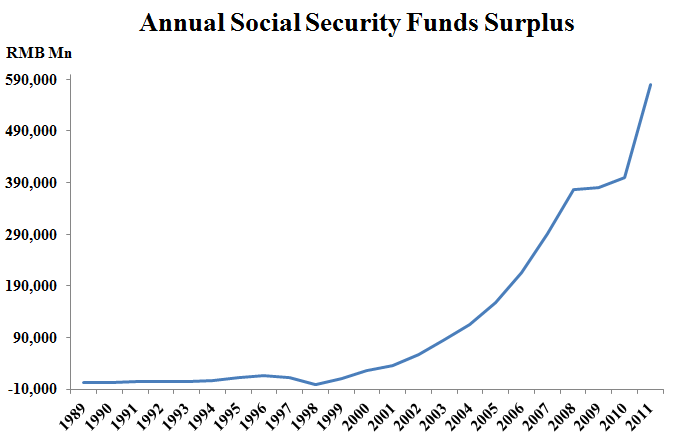Annual Social Security Funds Surplus