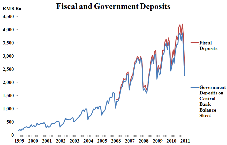 Fiscal and Government Deposits