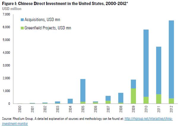 Chinese FDI in the U.S. in 2012: A Record Year Amid A Gloomy FDI ...