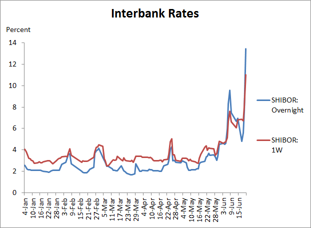Inter bank forex rate