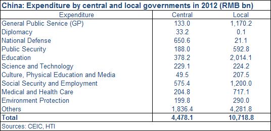 Govt Expenditures