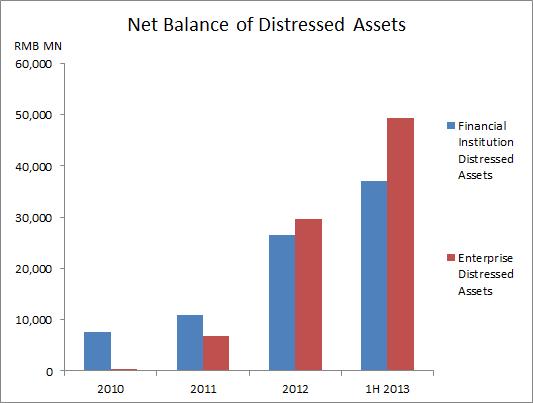 Net Balance of DA
