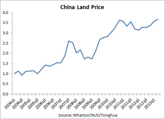 China Land Price
