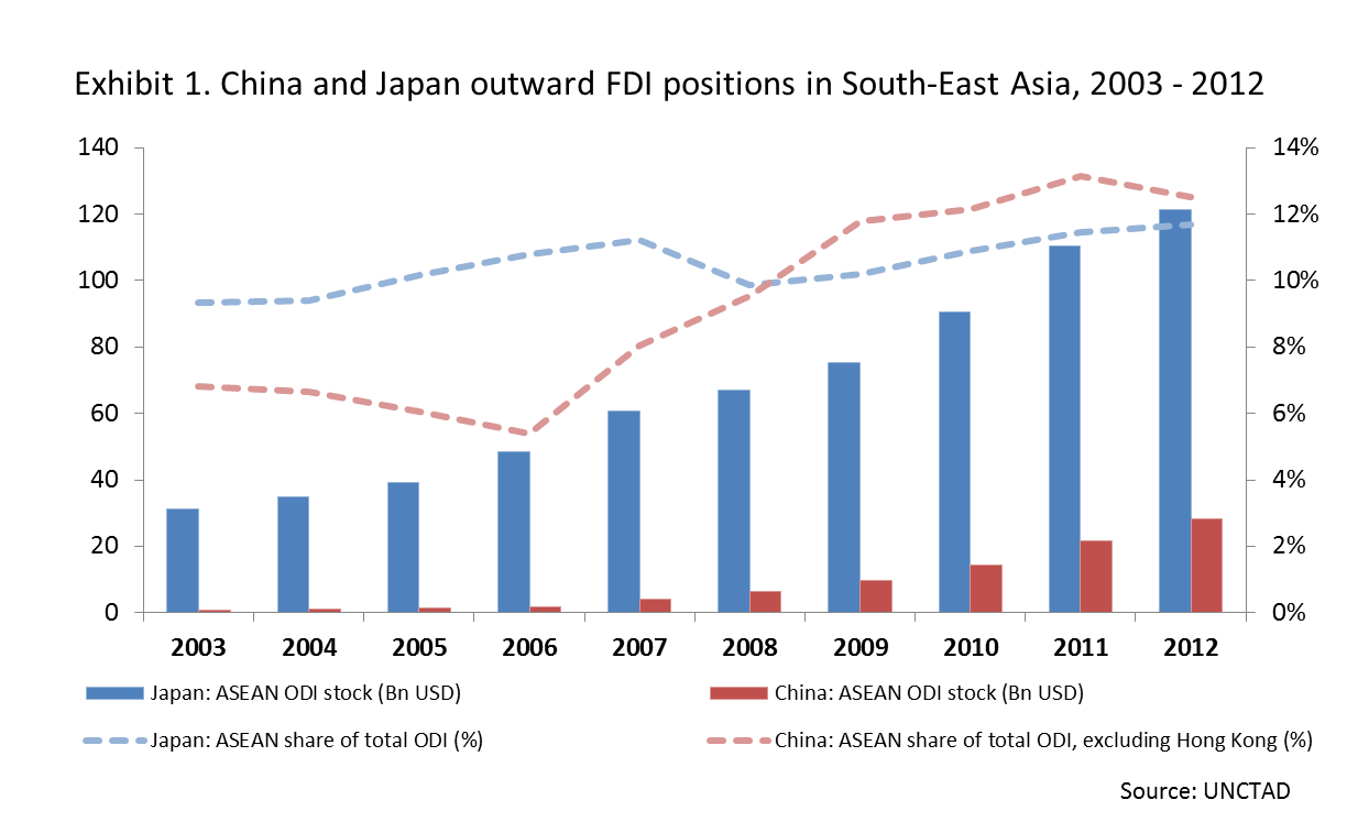 Chinese investment in asean countries igi investment bank careers