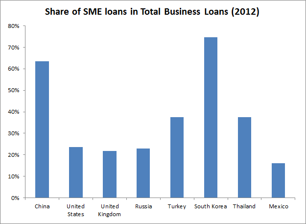definition of sme in china Deepening of financial reforms, the development of chinese sme financial   reduce their non-performing loan ratios by means of accessing.