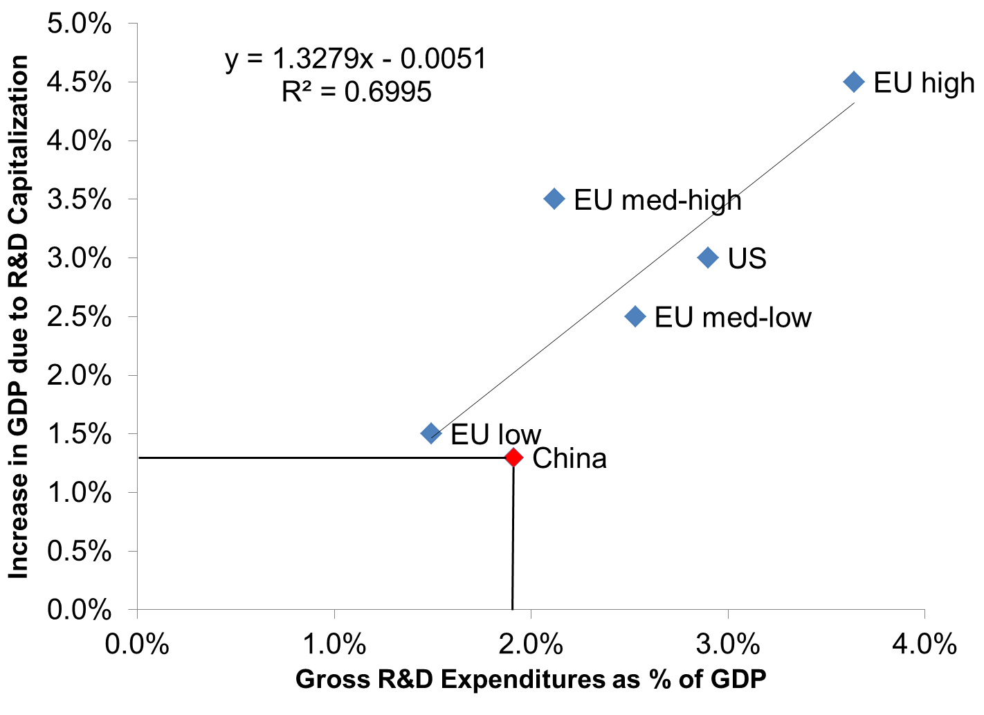 impact of capitalization Ias 38 requires capitalization of r&d costs if they meet certain criteria the negative impact of r&d capitalization: a value relevance approach.