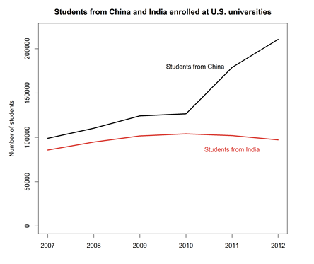 China India US Universities