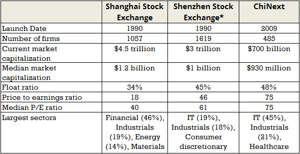 Equity Series Part 1: Primer on China's Stock Markets | PIIE