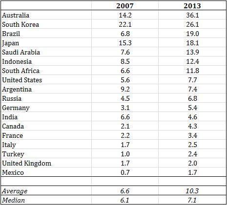 China imports percent countries