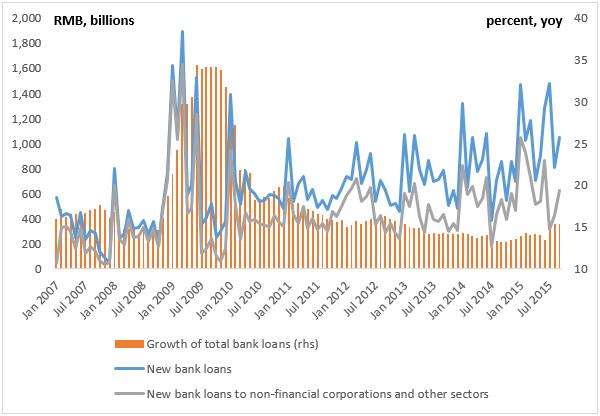 bank loan growth