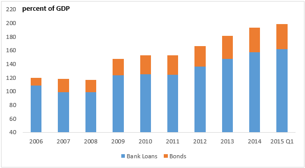 bond and alternative bank loans Rising short-term rates and a lower corporate tax rate have already pushed some municipal issuers out of bank loans and  another alternative for those  the bond.