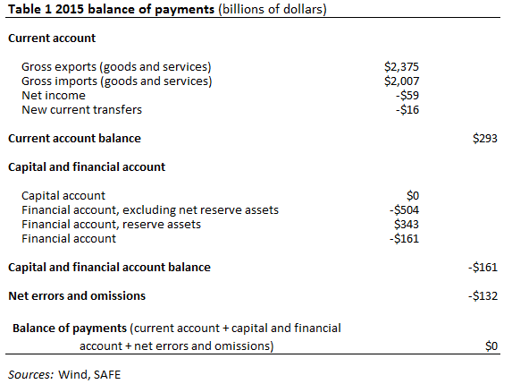 how to see current account balance in anz