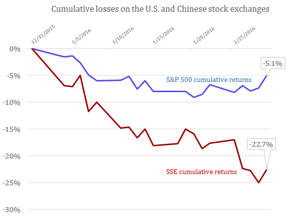 Is China's Stock Market Leading the S&P 500? | PIIE