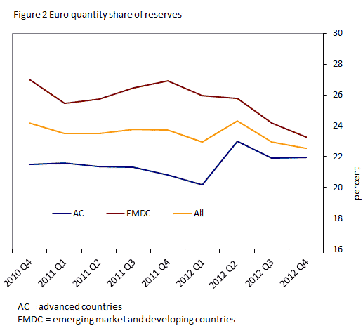Figure 2 Euro quantity share of reserves