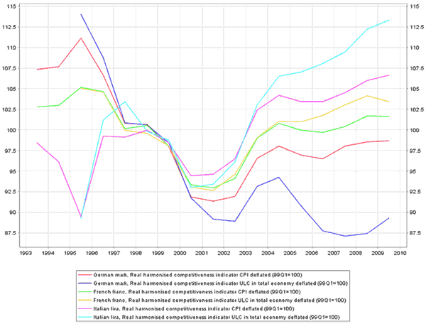 Figure 1 ULC-REER and CPI-REER (Germany, France, and Italy)
