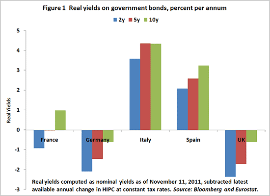 Figure 1 Real yields on government bonds, percent per annum
