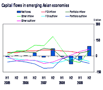 Capital flows in emerging Asian economies