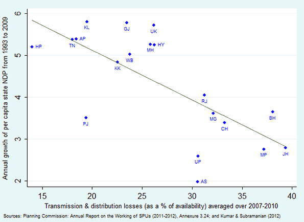 Figure 2 Transmission and distribution losses and economic growth