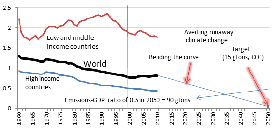 Global Emissions as ratio of Global GDP