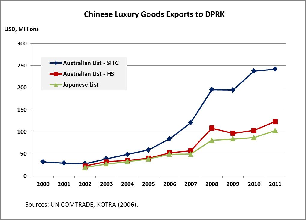 Korea options trading