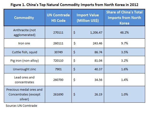 List Natural Resources In South Korea