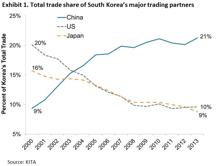 south koreas faustian dilemma - 751×580