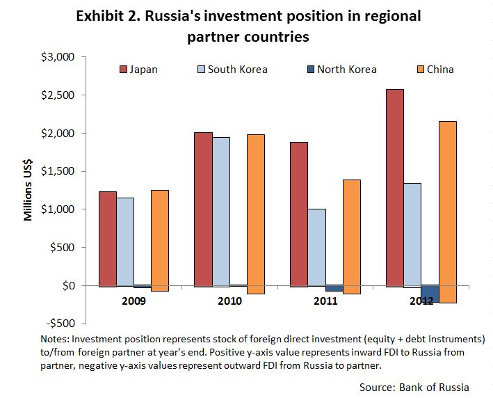 fdi russia This statistic shows the direct investment position of the united states in russia from 2000 to 2017, on a historical-cost basis  annual foreign direct investment outflow in hong kong 2009-2016.