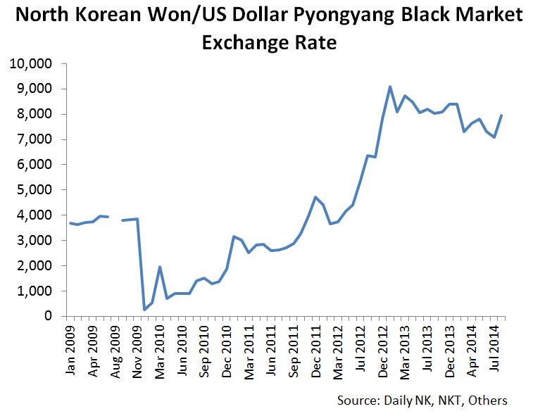 NK Won exchange rate as of August 2014