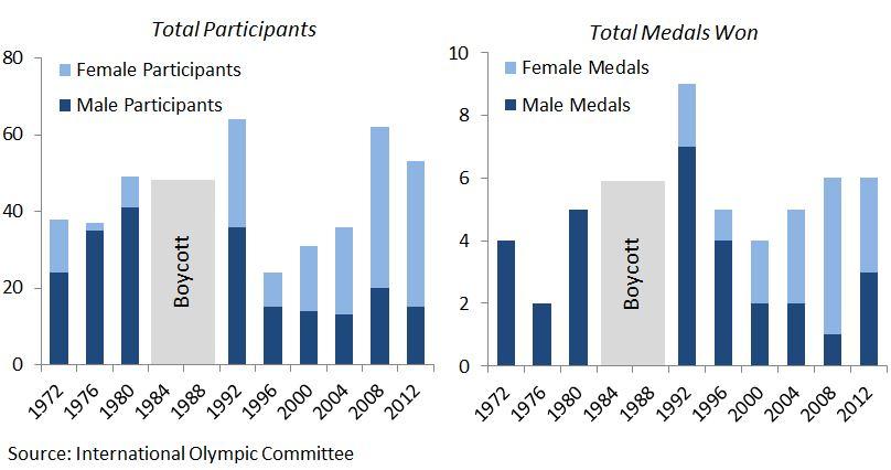 North Korea summer games participation and medals