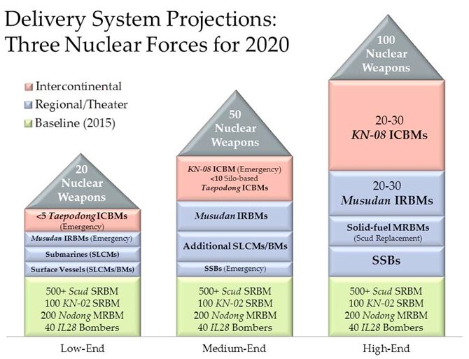 delivery system projections