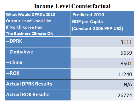 NK Witness - Income Level Counterfactual table
