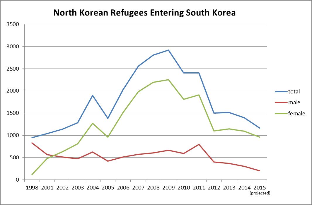 NK refugees entering SK graph