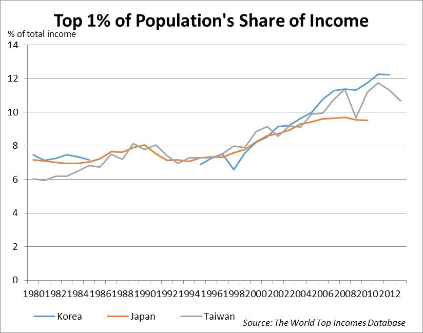 Inequality post 1 percent