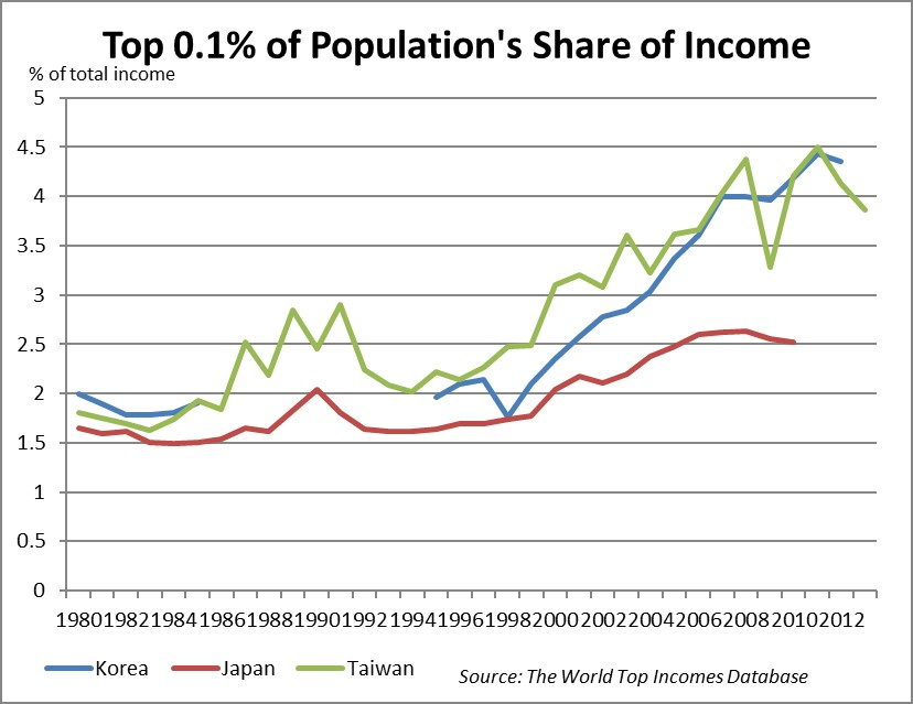 inequality post point 1 percent_2
