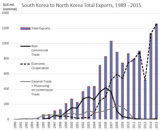Kaesong graph1 2-17-16