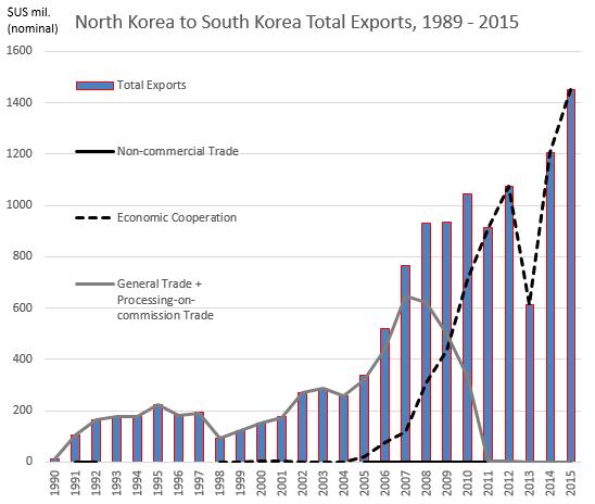 Kaesong graph2 2-17-16