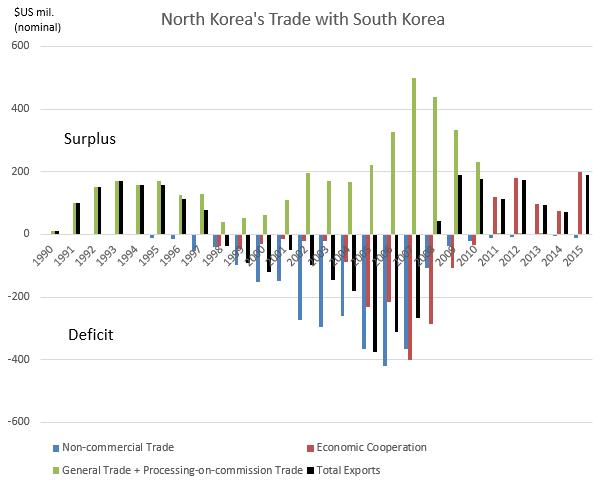 Kaesong graph3 2-17-16