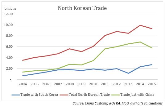 North Korean Trade_02-08-16_graph1