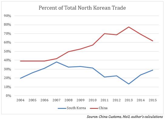 North Korean Trade_02-08-16_graph2