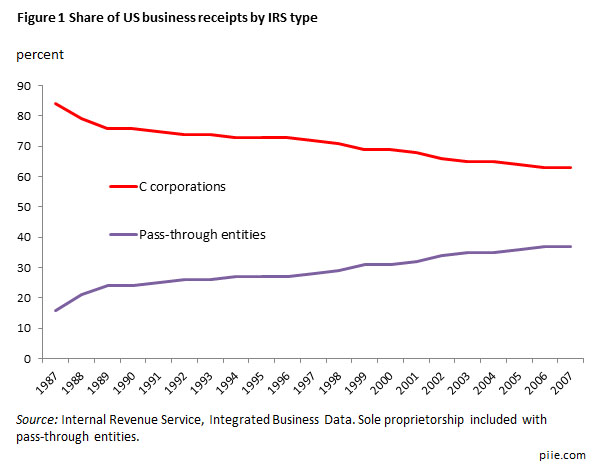 Figure 1 Share of US business receipts, by IRS type