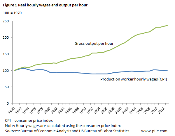 productivity and wages relationship