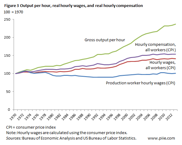 The Growing Gap between Real Wages and Labor Productivity ...