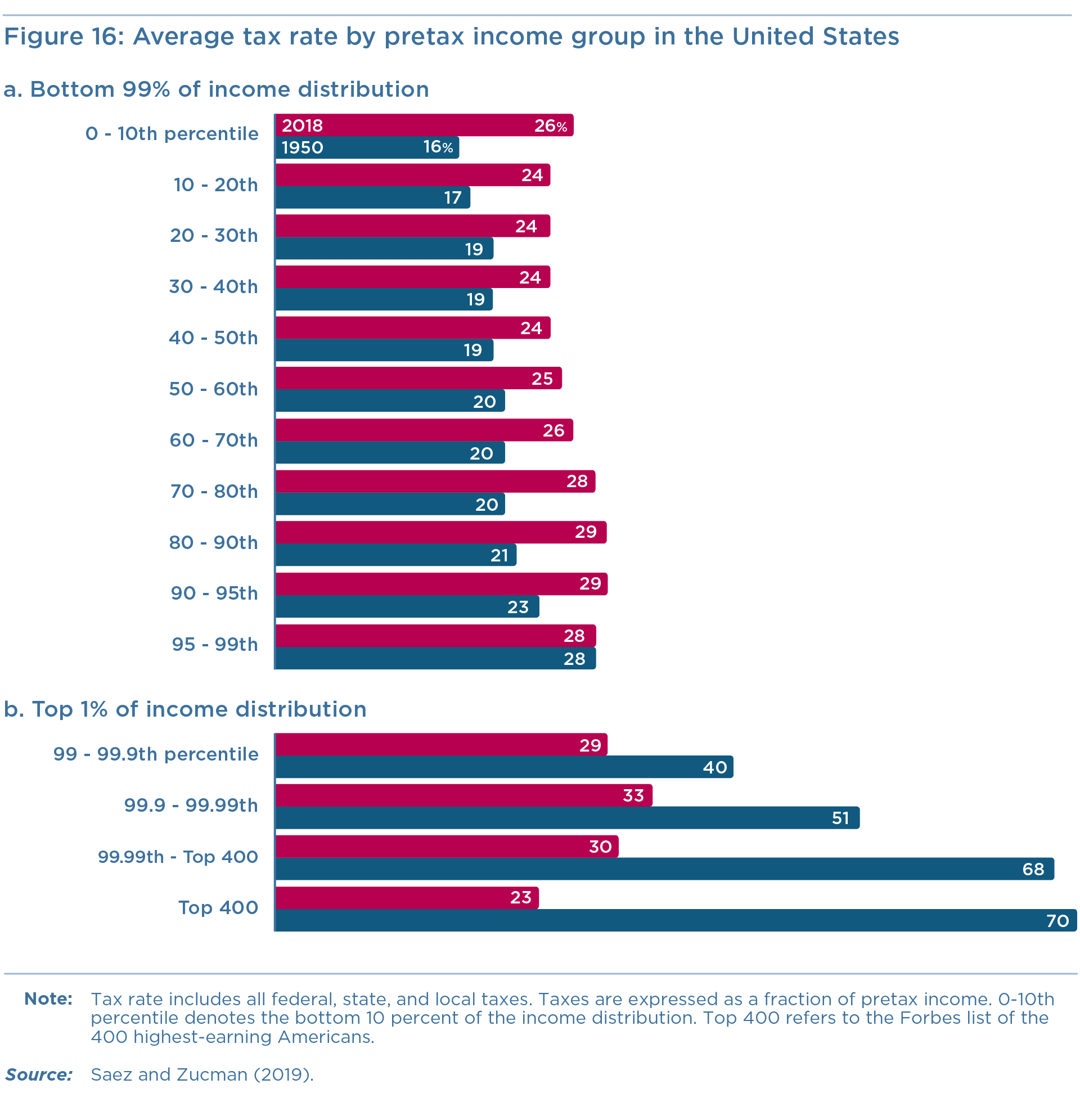 Figure 16: Average tax rate by pretax income group in the United States