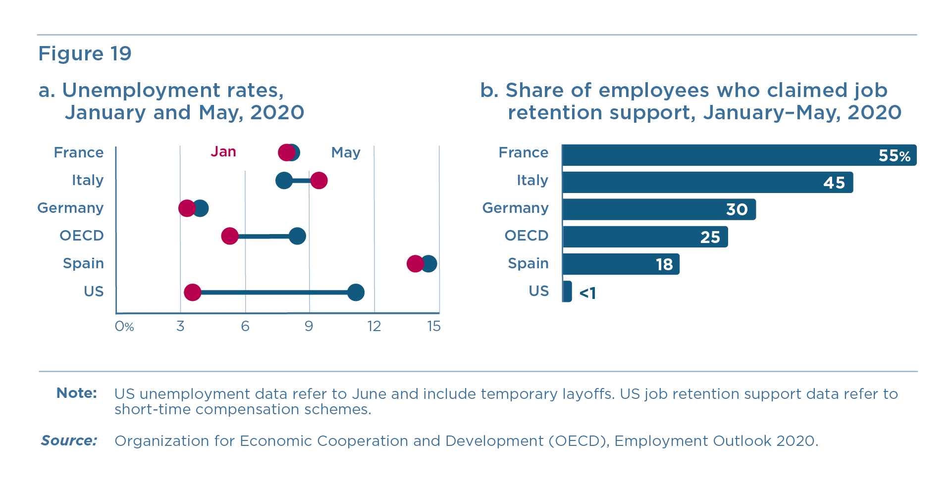 Figure 19: Unemployment rates, January and May, 2020 and share of employees who claimed job retention support, January–May, 2020